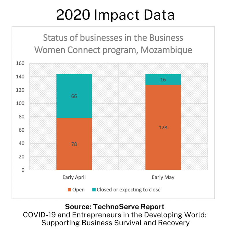 Graph showing the positive impact of digital training for BWC program participants