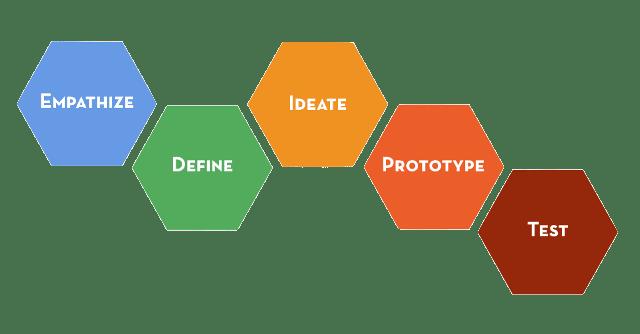 Stanford d.School model for human-centered design