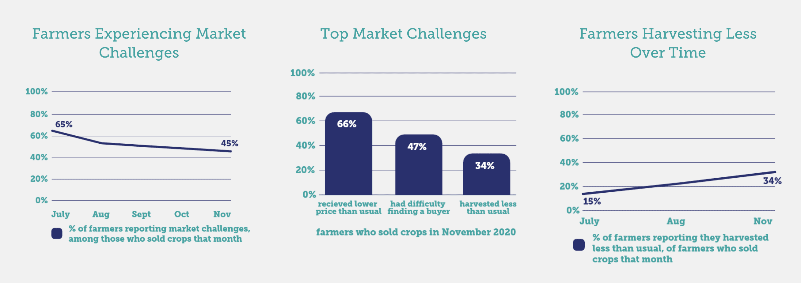 Charts show top market challenges farmers reported during the pandemic.