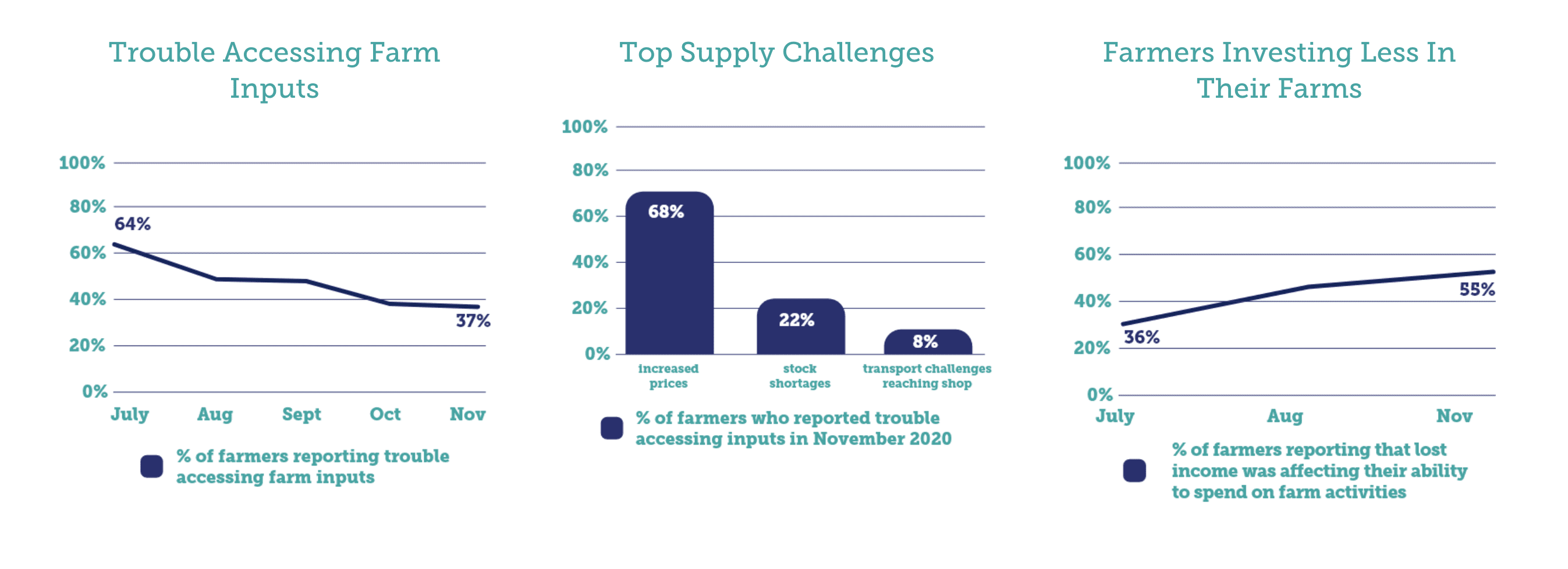 Charts show top supply challenges in commercial agriculture last year.