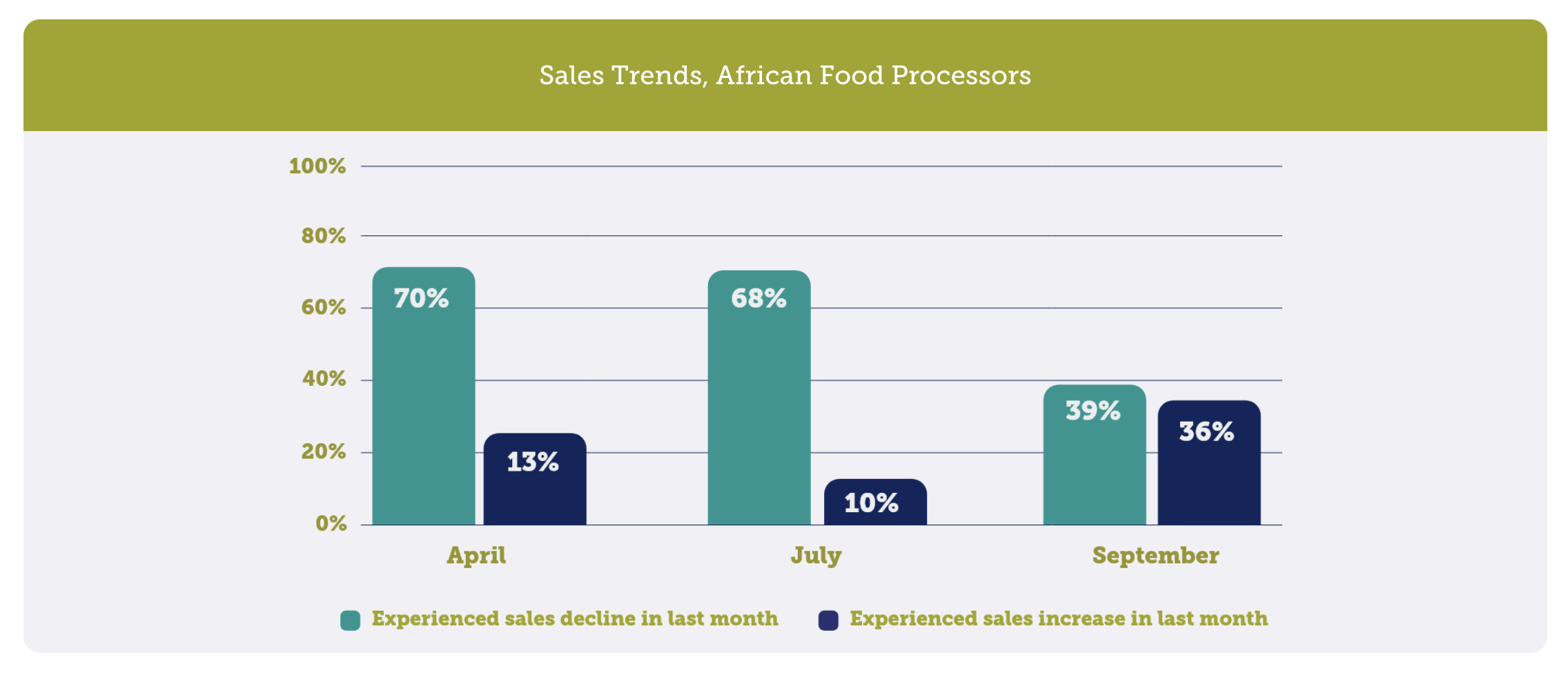 Graph illustrating 2020 survey data from food processors who help fight food insecurity in the developing world.